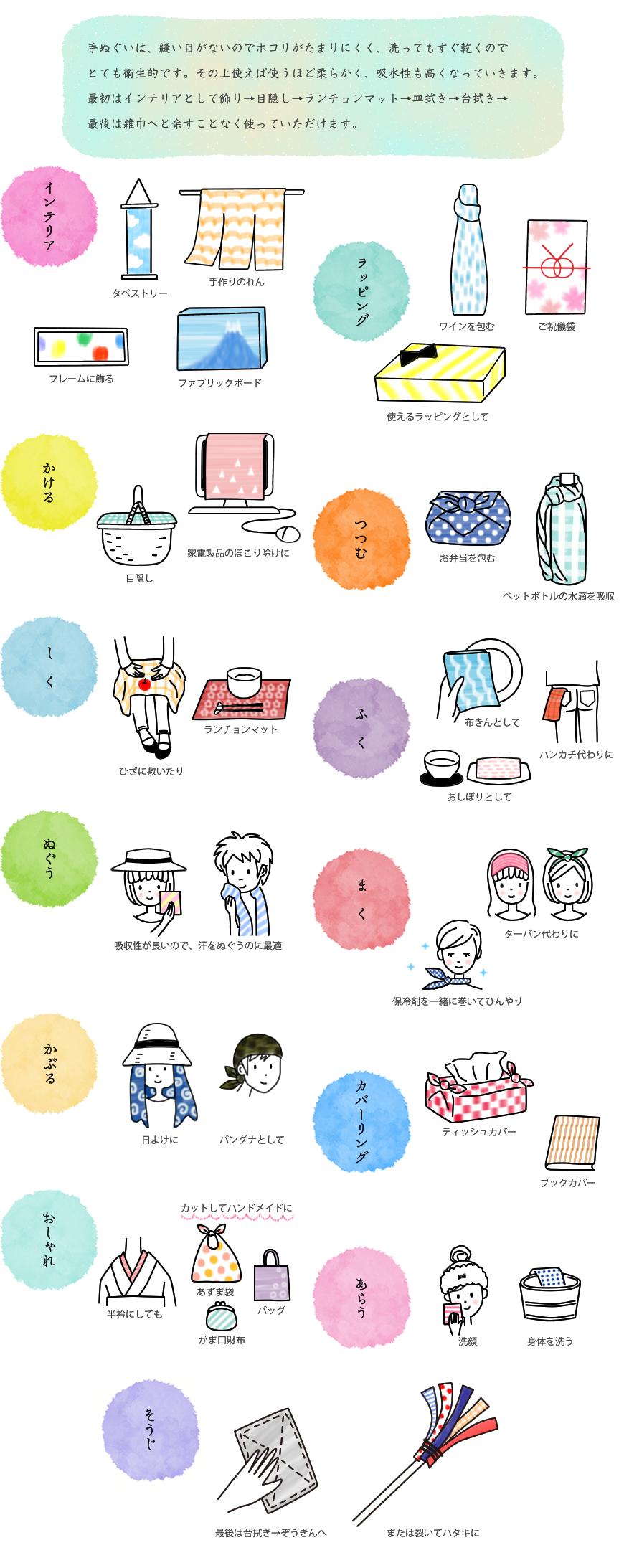 手拭いの使い方は、最初はインテリアとして飾り、ランチョンマット、皿拭き、台拭き、最後は雑巾と余すことなくご使用できます。
